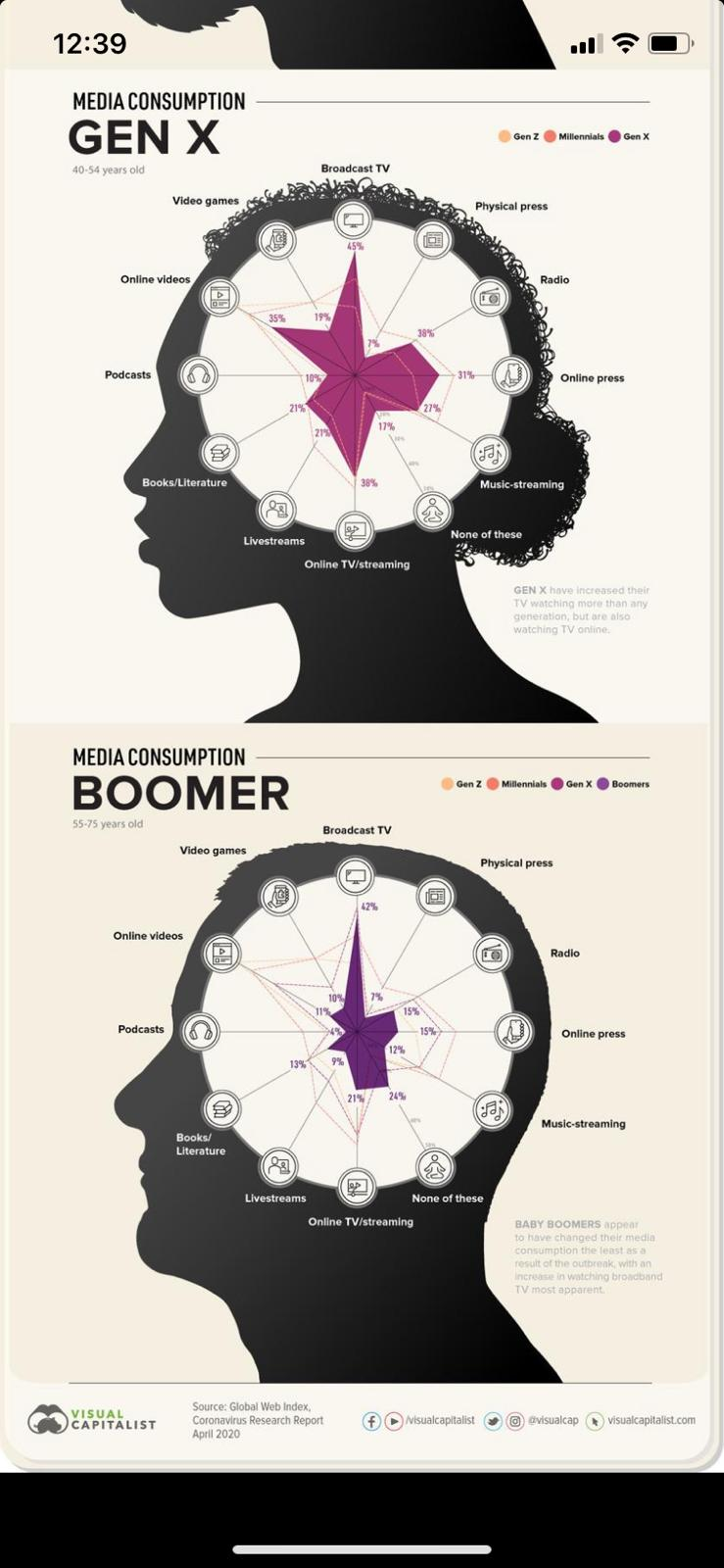 gen X Vs Boomers